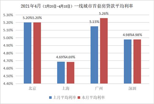 在二线城市中,共有21个二线城市的房贷利率环比上涨,9个城市的首套房房贷利率环比涨幅超过10BP。值得注意的是,同为广东城市的中山、惠州和东莞的首套涨幅位居前三;此外,大连和哈尔滨的房贷利率本期涨幅也较大。