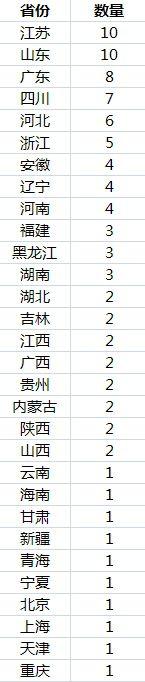 中国城区人口破百万城市达93个:江苏、山东最多