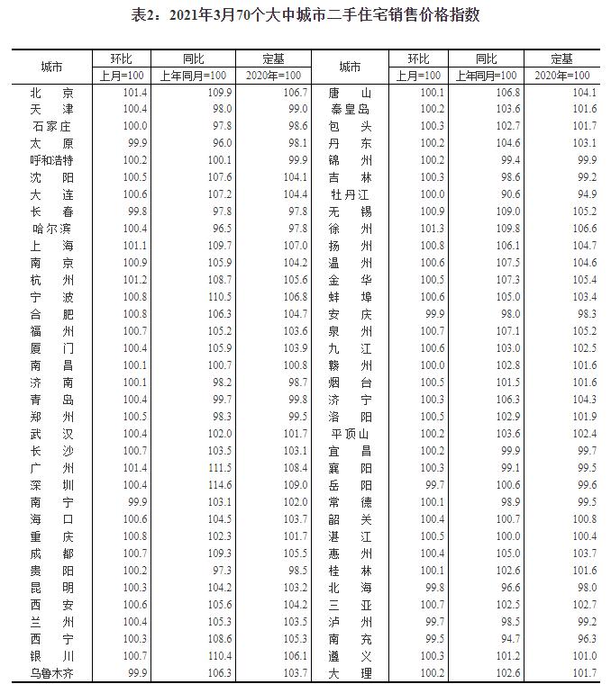 国家统计局 图