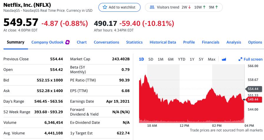 Netflix股价盘后大跌10.81%