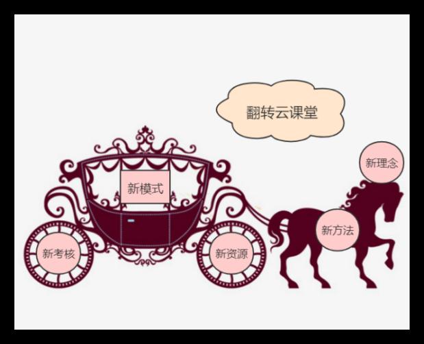 """""""五新""""翻转云课堂"""