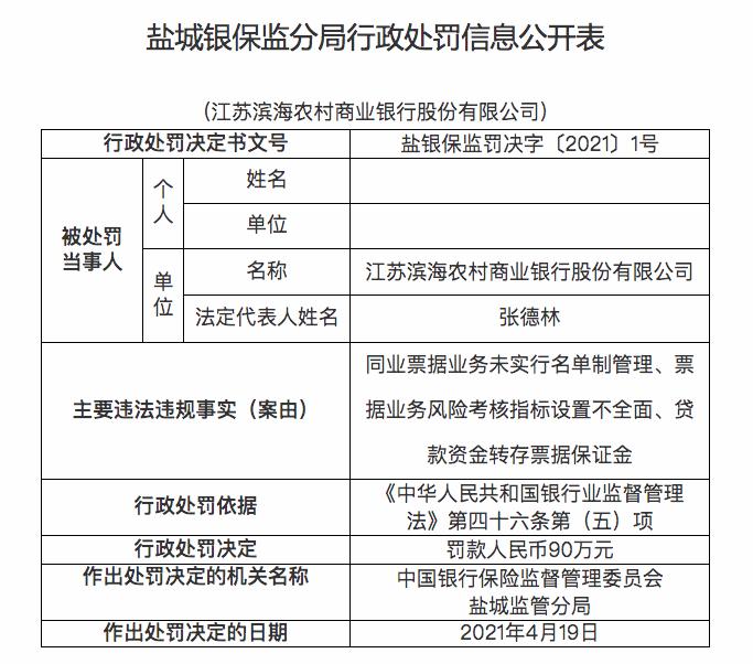 江苏滨海农商银行因3项违规被罚款90万元