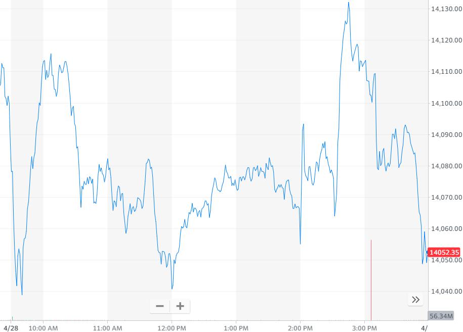 纳指跌0.28%,报收14051.03点