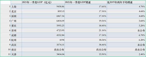 武汉gdp一季度_宁波有亮点!三季度GDP反超青岛长沙,财政收入领先成都武汉!