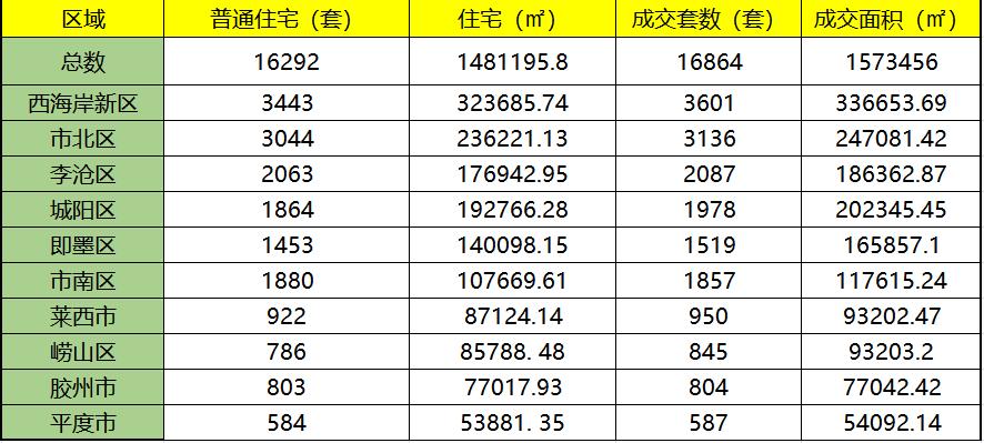 一季度青岛楼市追踪:成交全线飘红,鑫江领衔品牌楼盘问题频发