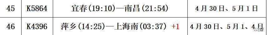 """宜春站""""五一""""假期加开38趟高铁8趟普铁"""