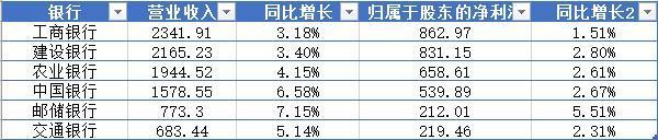 银行一季报全景:银行业绩全线分化,8家收入下降