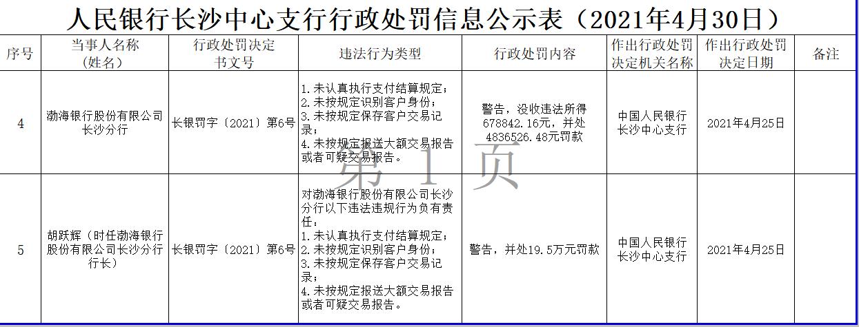 渤海银行长沙分行收到486.65万巨额罚单 时任行长被罚19.5万元
