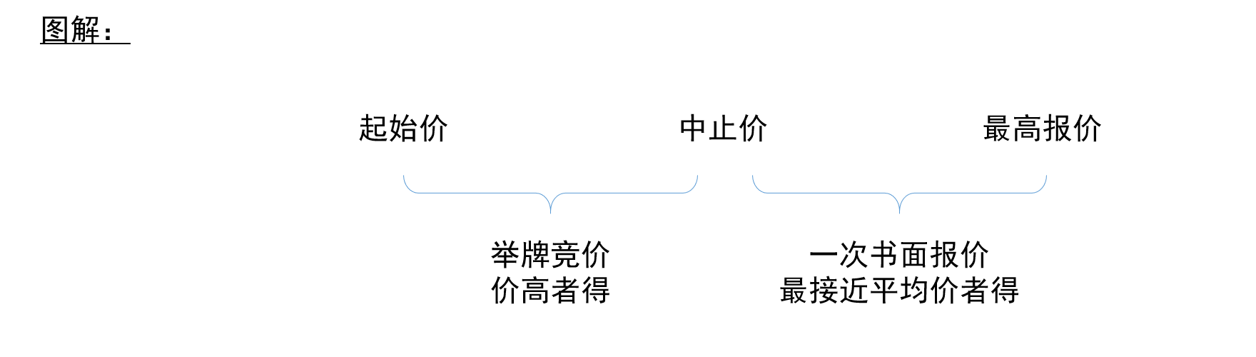 设最高价、限披马甲,上海土地市场出新规