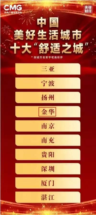 """中国十大""""舒适之城"""",金华!"""
