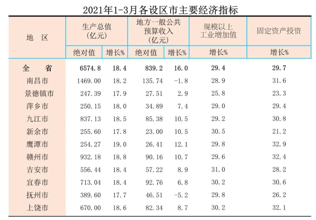 江西gdp_29省份最新GDP排名:福建超湖北,江西超辽宁,贵州超山西