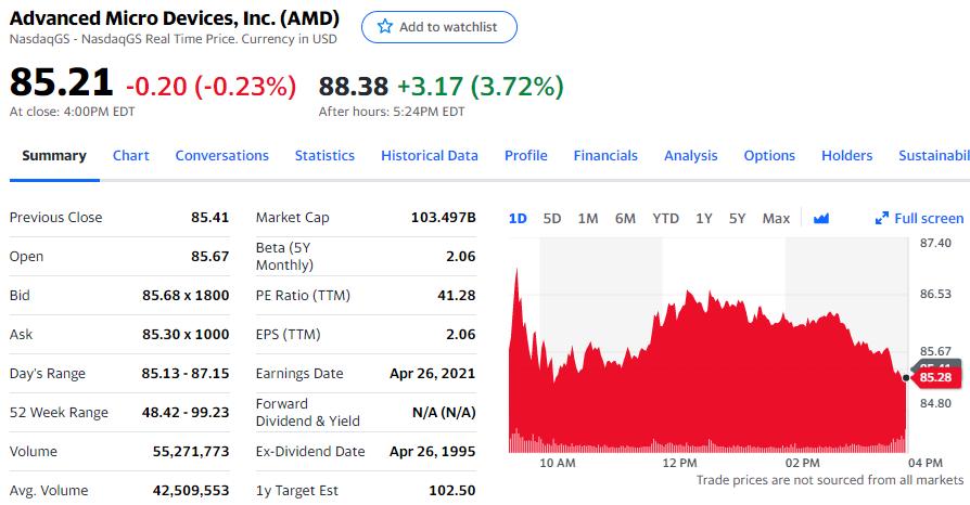 数据中心业务营收增长近3倍 AMD盘后涨超3%