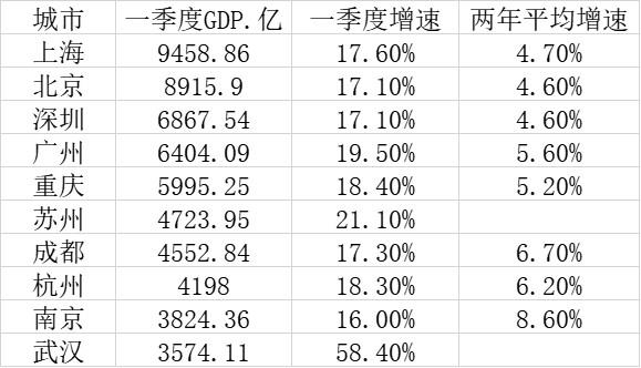 一季度GDP十强城市:广州胜重庆,南京稳居第九