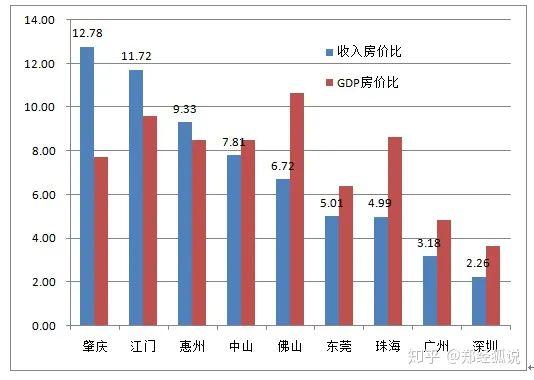 △珠三角各市买房容易程度图/郑经狐说(收入、GDP数据为2019年官方统计,房价来自房天下)