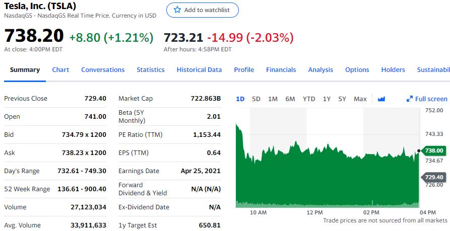 特斯拉七连盈,营收低于预期盘后跌超2%