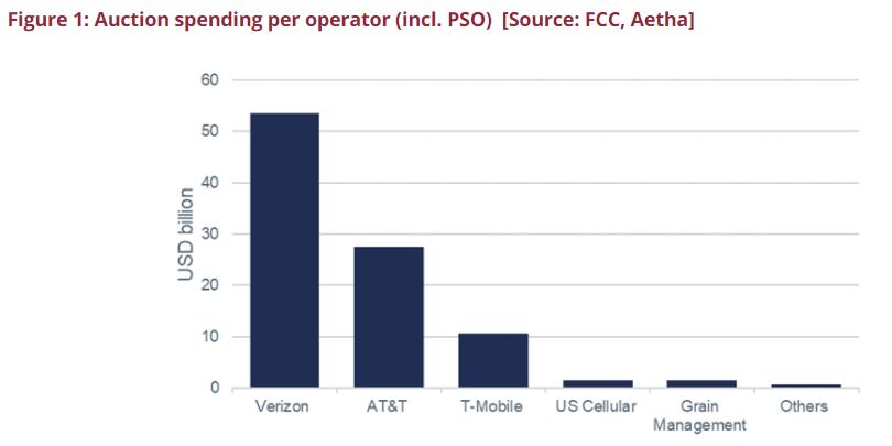 圖 | 3.7GHz 頻段拍賣出價情況(來源:FCC,Aetha)