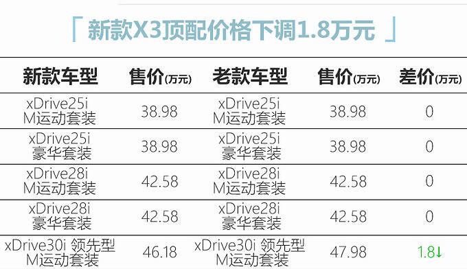 宝马新款X3上市 全系配置调整 顶配降价1.8万元-图2