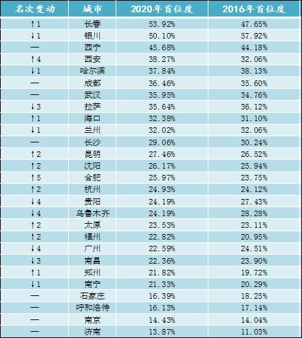 吉林省gdp2020多少亿_前三季度吉林省各市州GDP排行榜出炉