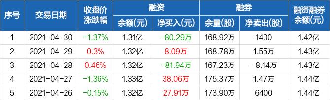 青岛港:融资净偿还80.29万元,融资余额1.31亿元