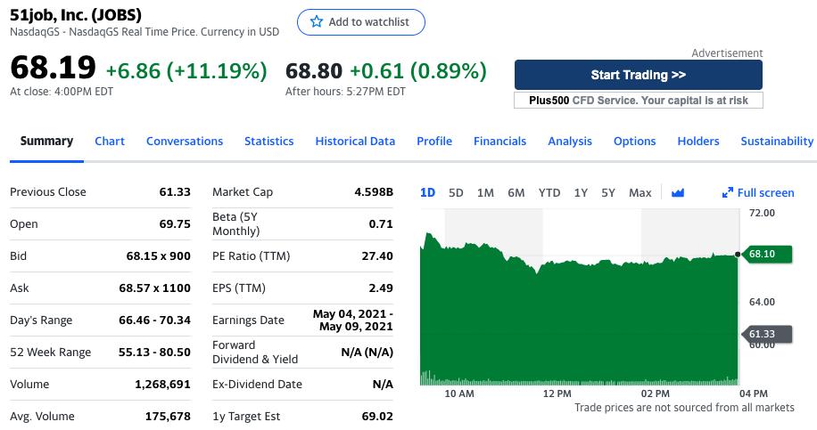 前程无忧股价大涨11.19%