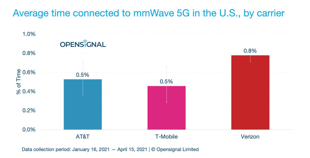 圖 | 美國三大運營商的毫米波 5G 網絡可用性(來源:Opensignal)