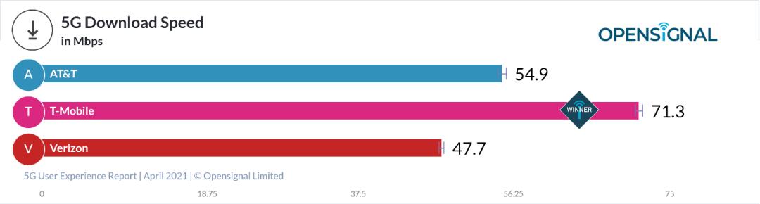 圖 | 美國三大運營商 5G 下載速度(來源:Opensignal)