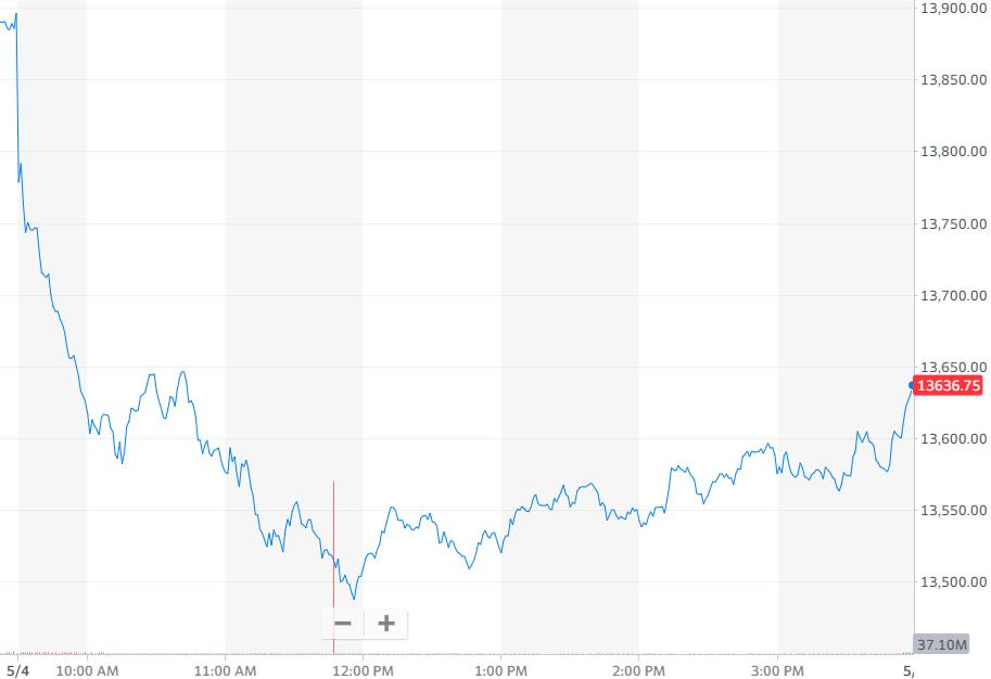 纳指跌1.88%,报收13633.50点