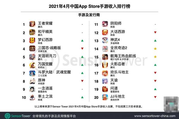 中国手游公司全球收入排行榜:腾讯登顶 米哈游跌至第五