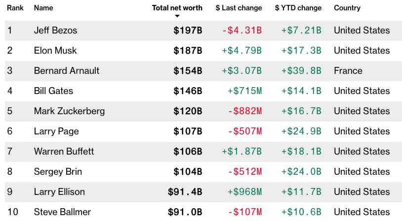 盖茨净资产1460亿美元