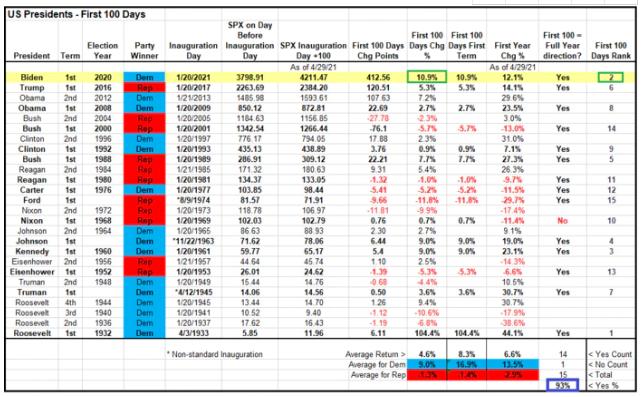 1933年以来美国总统任期首年美股表现(资料来源:嘉信理财)