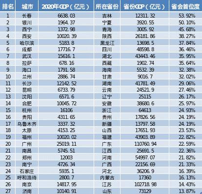 大庆2020年gdp是多少_2016 2020年大庆市地区生产总值 产业结构及人均GDP统计