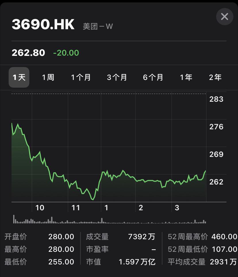美团股价截图