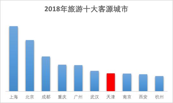 截图来源:《2018天津旅游大数据》