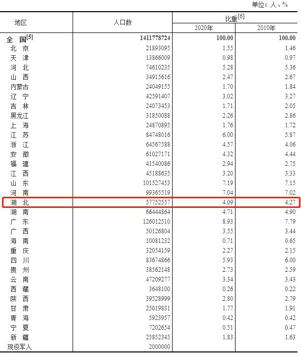 湖北常住人口_2016年最新湖北省各市 州 地区人口数量排行榜 武汉1060.77万人居