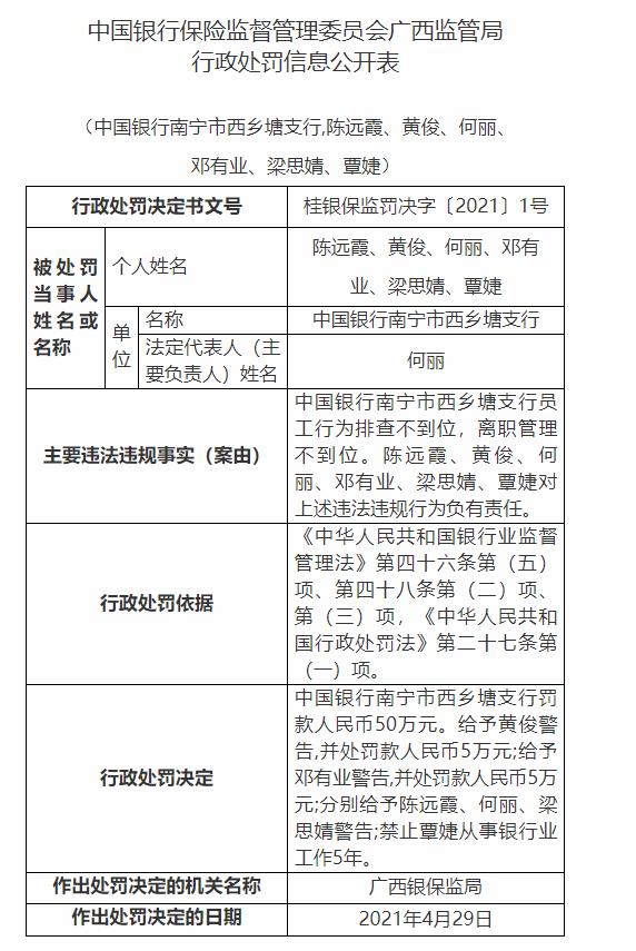 银行财眼丨中行南宁市西乡塘支行被罚50万:因员工行为排查不到位等问题