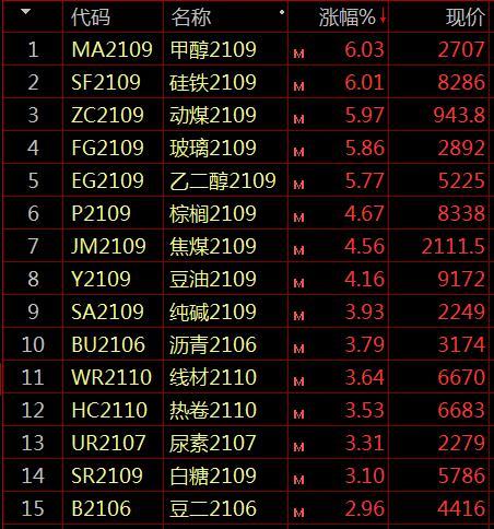 国内期货市场收盘多数飘红 黑色系期货继续攀升