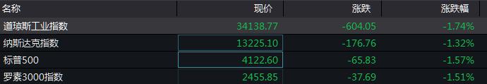 外盘各大股指普跌 特斯拉4月中国销量环比下降27%