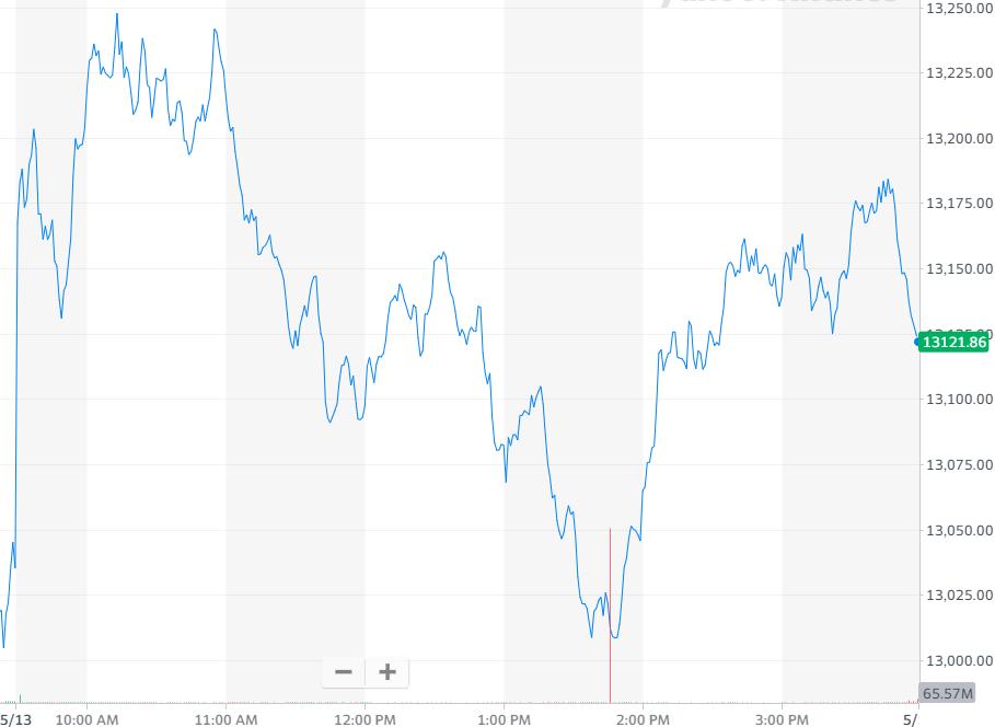 股讯 | 美股收高 营收大增64%阿里巴巴股价仍下跌超6%
