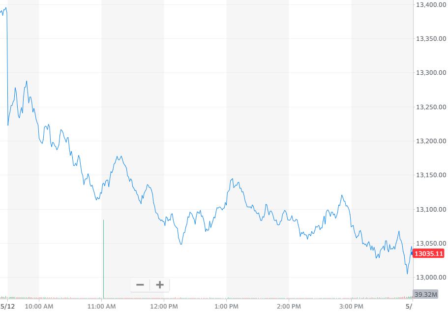 纳指跌2.67%,报收13031.68点
