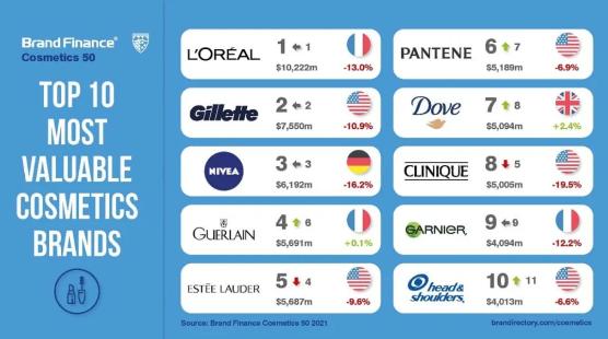 自然堂排行榜_2021全球最有价值美妆品牌排行公布,百雀羚、自然堂两大国货品牌入...