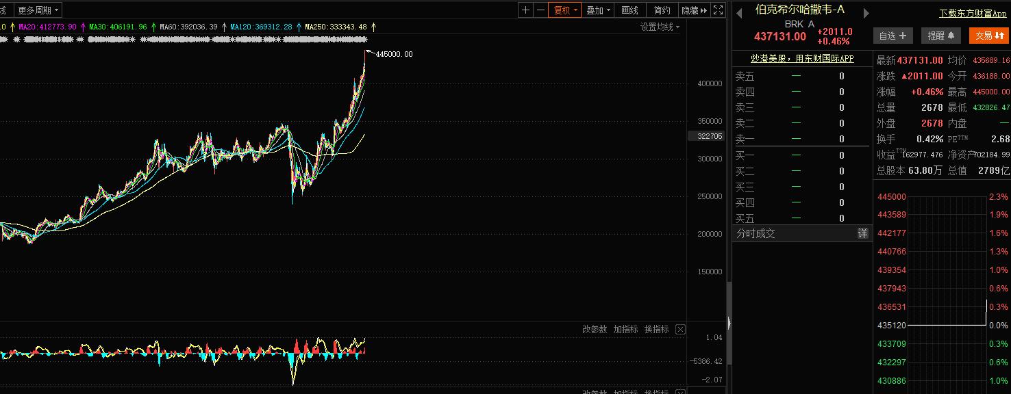 伯克希尔-哈撒韦股价太高 纳斯达克系统已无法记录