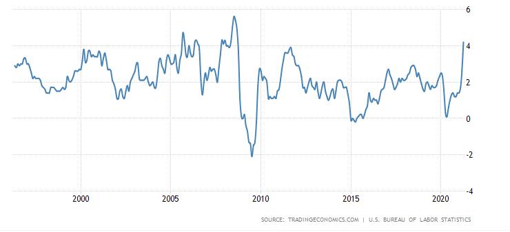 美国4月CPI增速创2008年以来新高