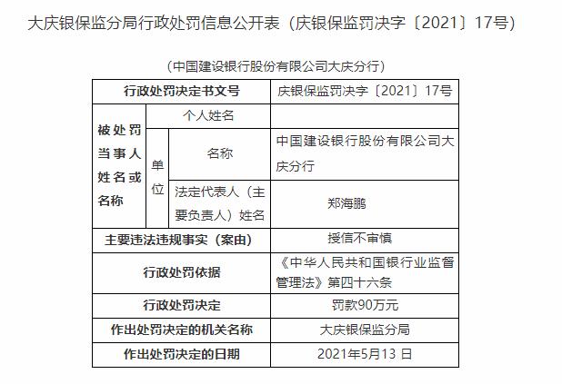 银行财眼丨建设银行大庆分行因授信不审慎被罚90万!