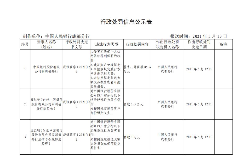 """银行财眼丨中国银行四川省分行被罚款 85.6万!因违反""""反洗钱""""等规定"""