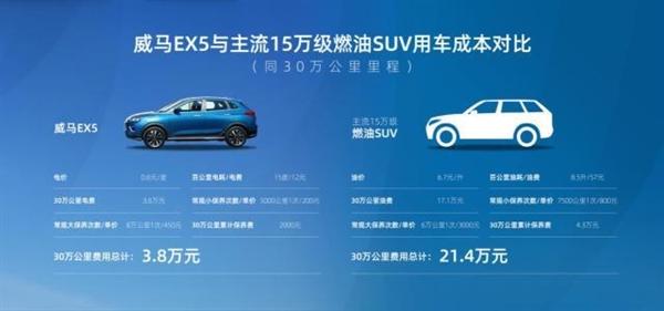 威马EX5行驶30万公里!电池衰减完美世界推荐款仅为4.29% 比燃油车省17万