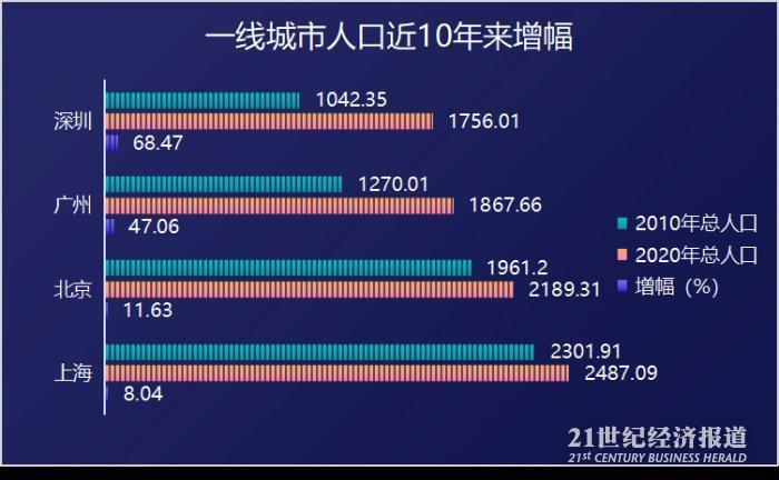 """欧洲杯直播:一线城市人口版图:深圳""""正青春"""",北京100人中有42个大学学历"""