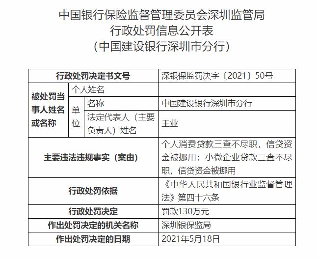银行财眼丨建行深圳分行被罚130万元!因信贷资金被挪用