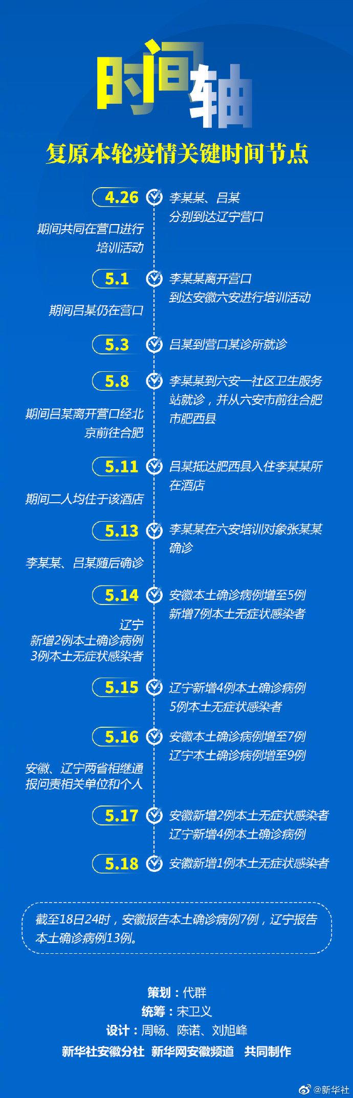安徽、辽宁本土确诊共20人 一图复盘疫情关键时间链