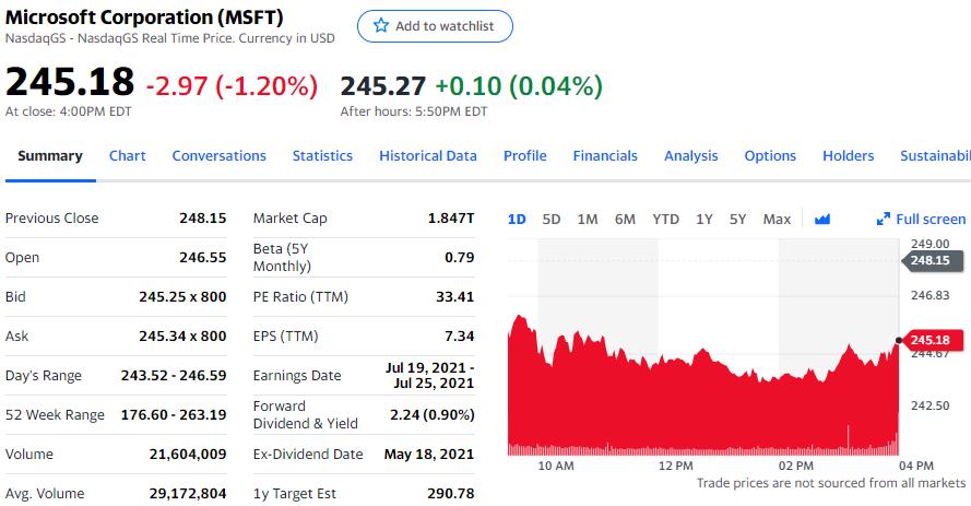 盖茨风流韵事拖累微软股价跌1.2%