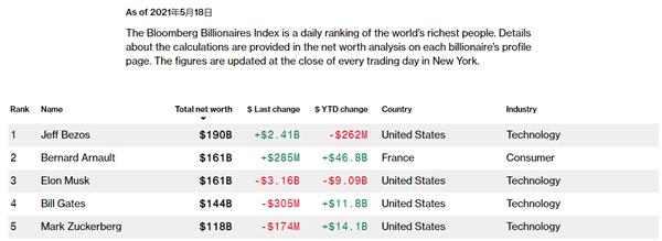 比特幣暴跌!馬斯克痛失第二大富豪:近600億財